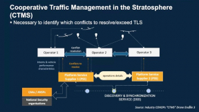 Adaptive Risk-Based Conflict Detection for Stratospheric Flight Operations